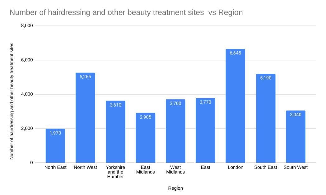 Beauty treatment injury statistics graph