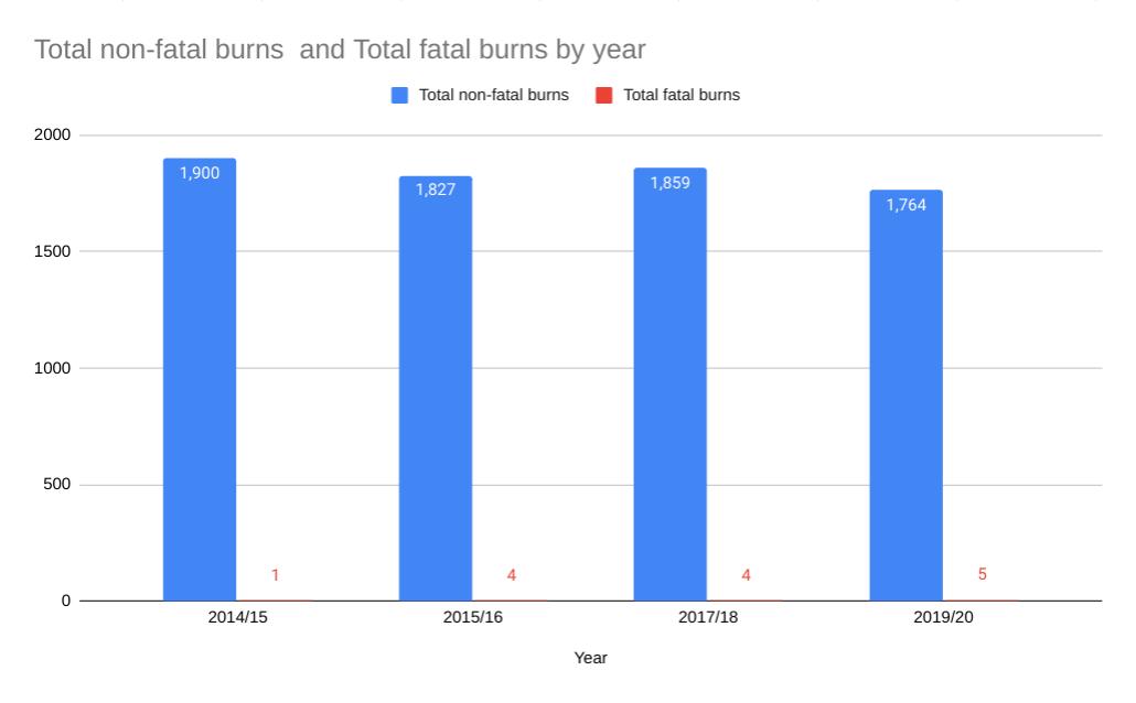 Burn at work statistics graph