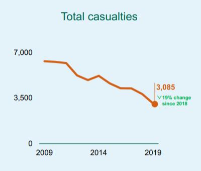 Bus casualties statistics graph