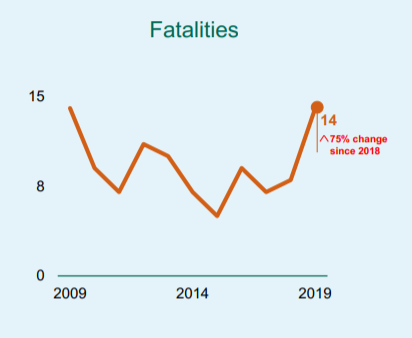 Bus fatalities statistics graph