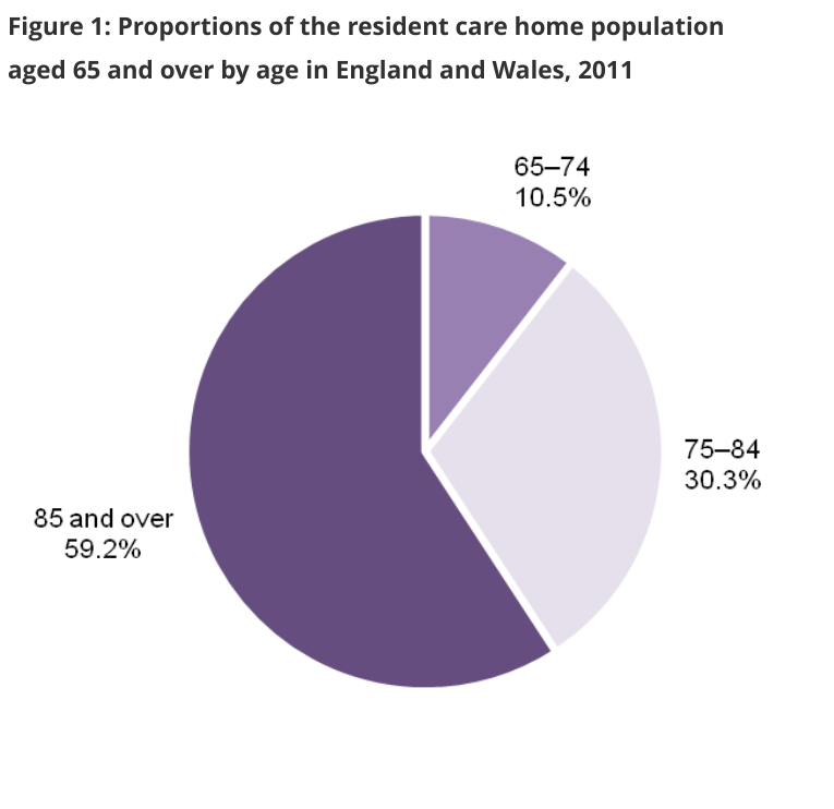 Care homes statistics graph