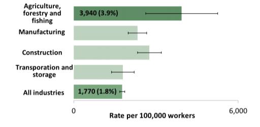 Farming accident claims statistics graph