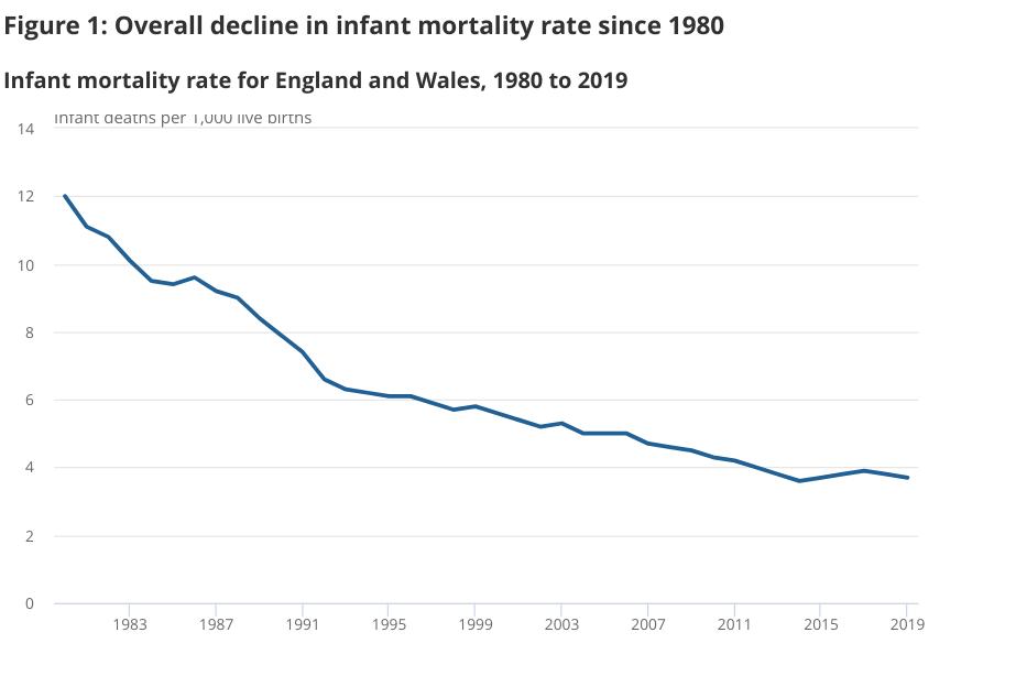 Infant mortality statistics graph