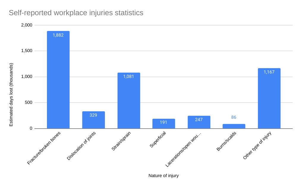 Injuries at work statistics graph