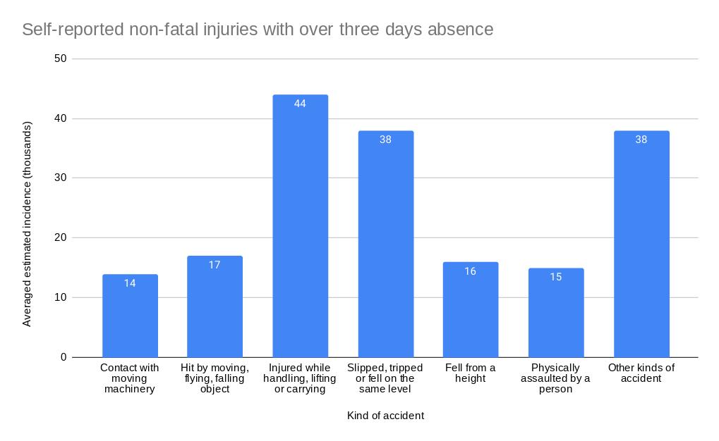 Injury at work statistics graph