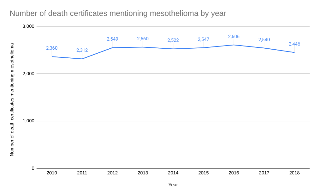 Mesothelioma deaths per year statistics graph