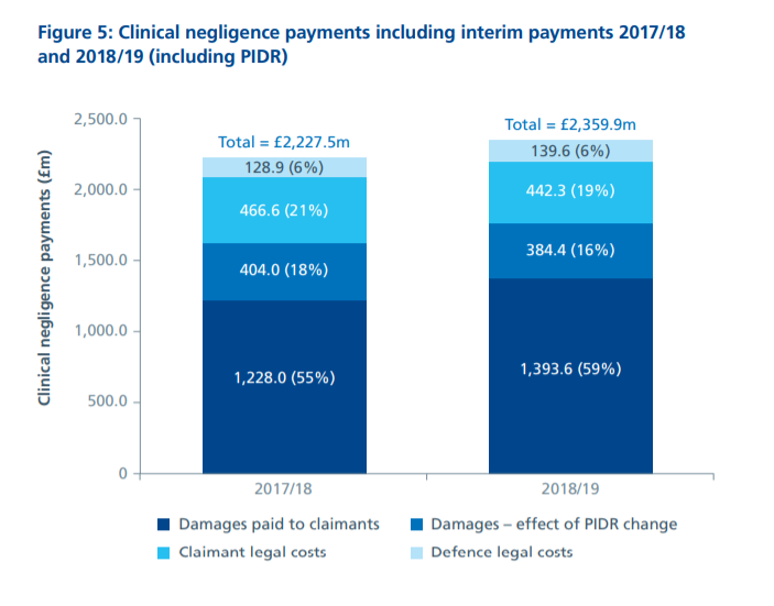 NHS negligence claims statistics graph