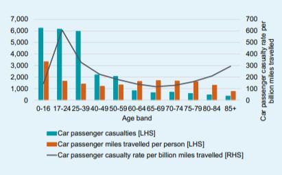 Passenger casualties statistics graph