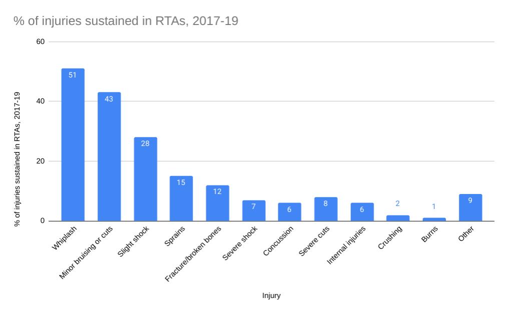 RTA injury type statistics graph