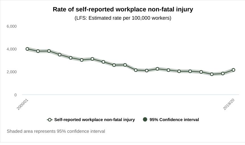 self reported injuries at work statistics graph
