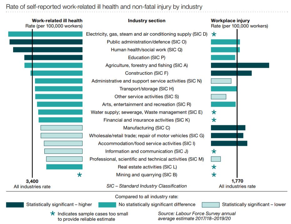 Shop injuries statistics graph