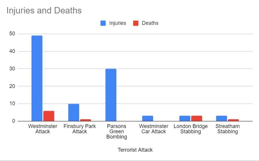 Statistics graph terrorist attack victims