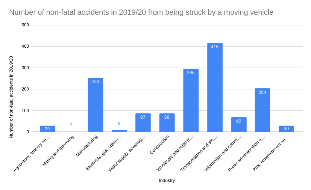 Struck by moving vehicle statistics graph