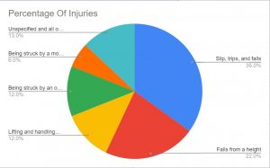Warehouse-accident-claims-statistics-graph