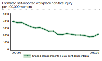 Accident claims management statistics graph