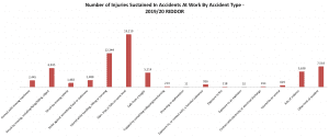 accidents at work by accident type statistics graph