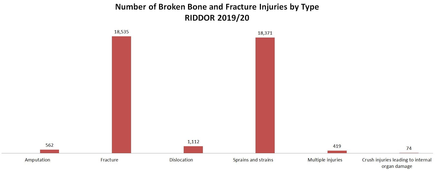 broken bone claims injury statistics graph