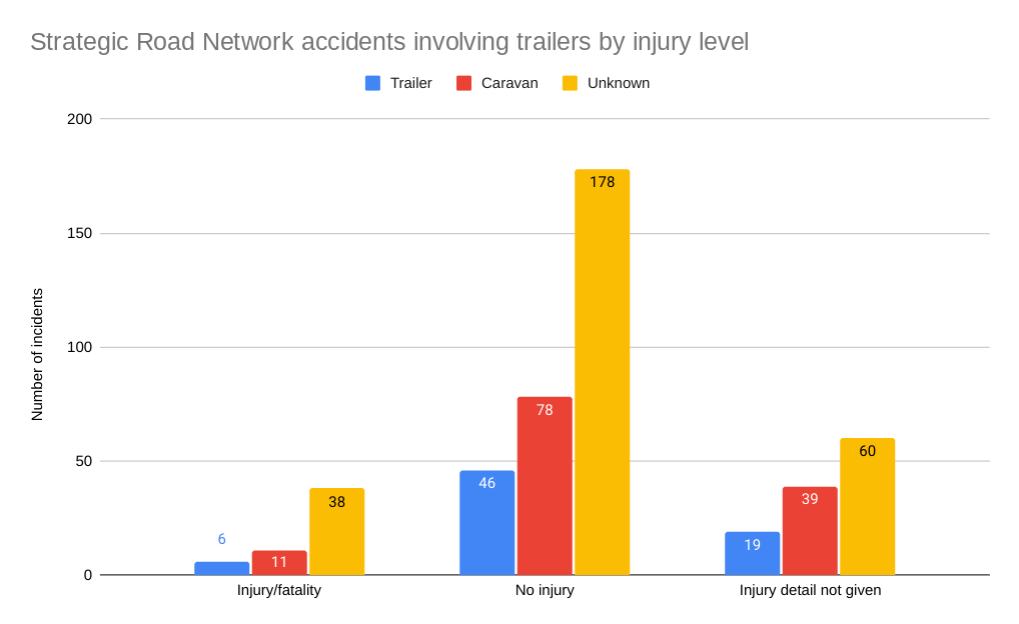 caravan park claims statistics graph