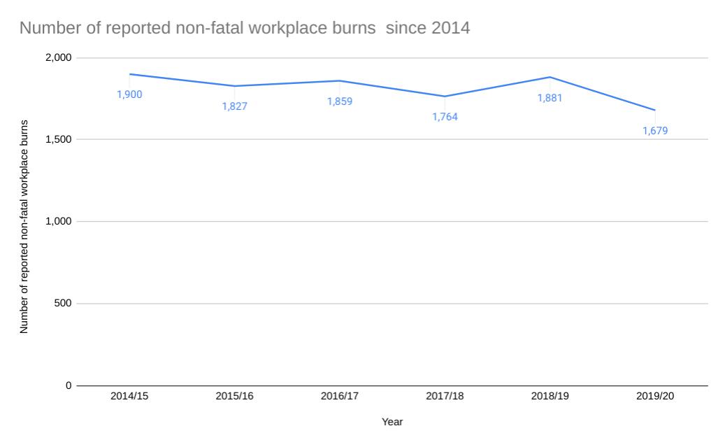 chemical burn claims statistics graph