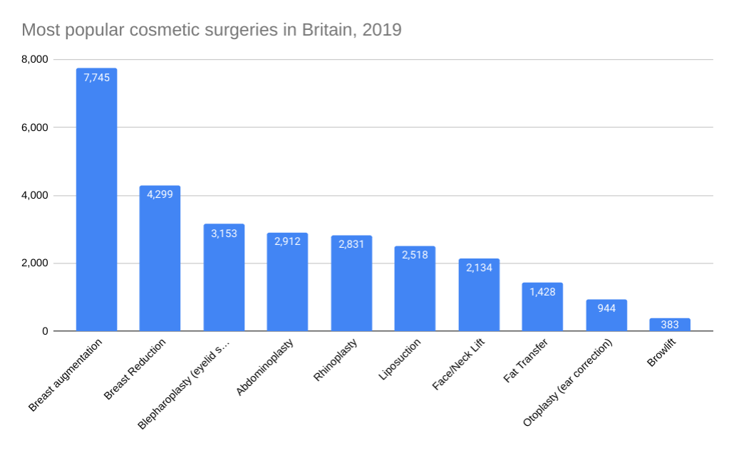 cosmetic surgery compensation statistics graph