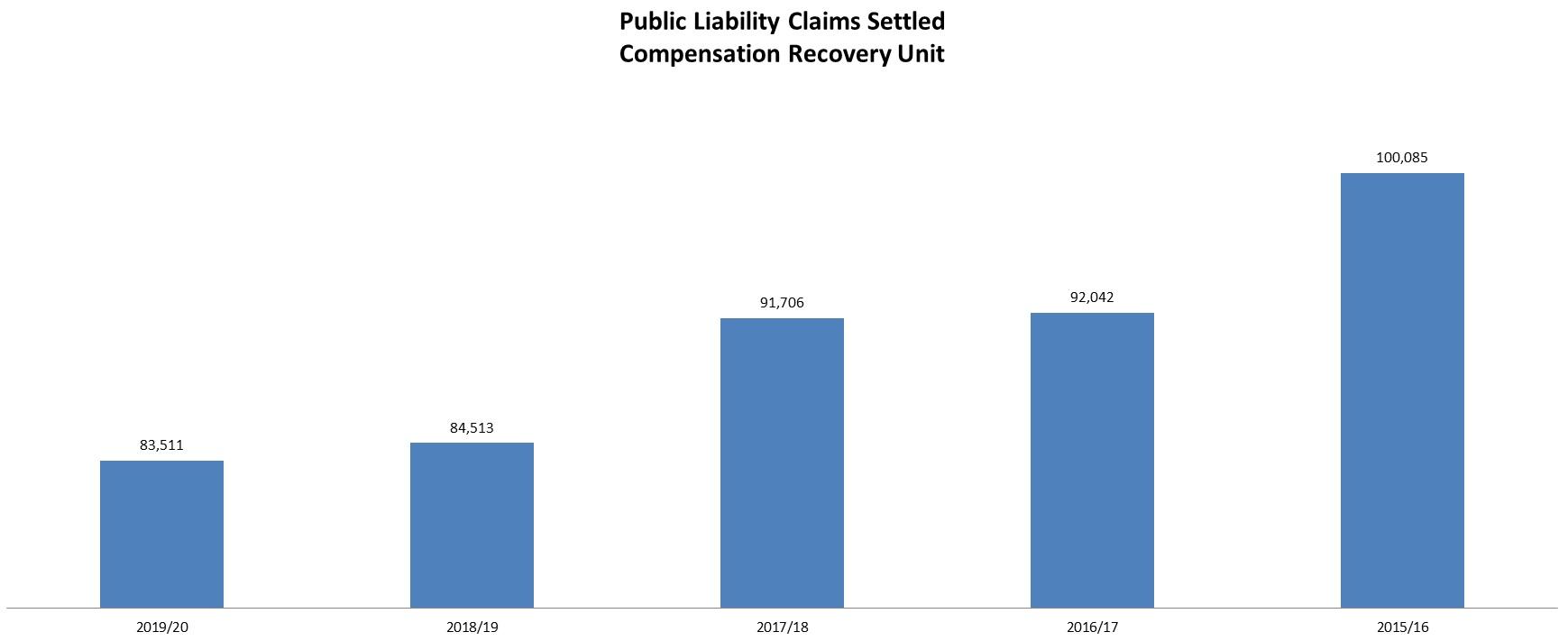 council compensation claims statistics graph