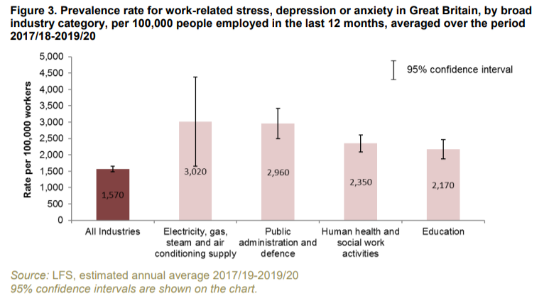 how much compensation for stress at work statistics graph