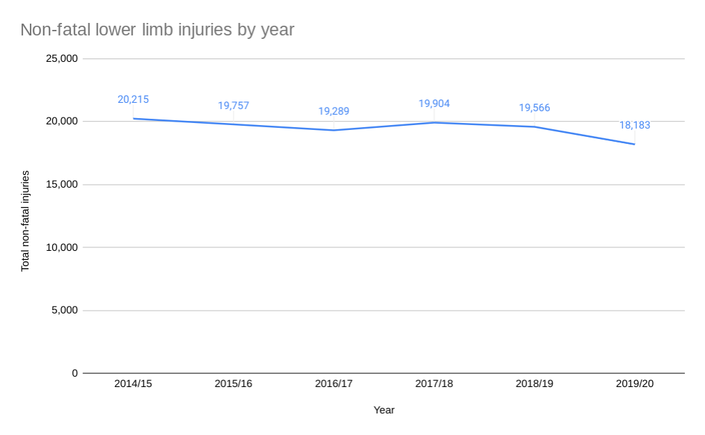 knee injury statistics graph