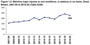 major injuries in train station accidents statistics graph