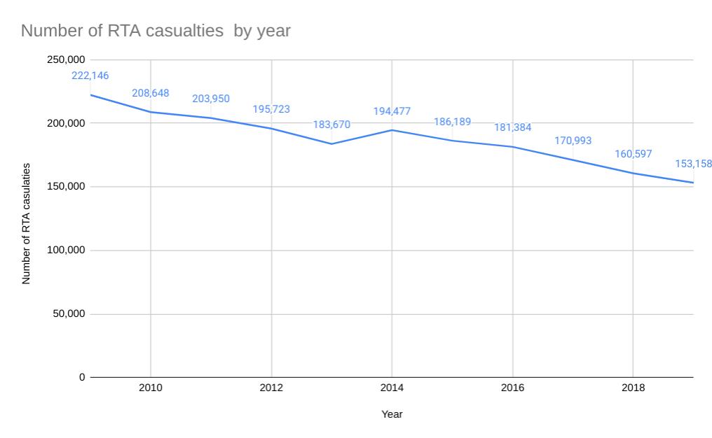 MIB claims statistics graph