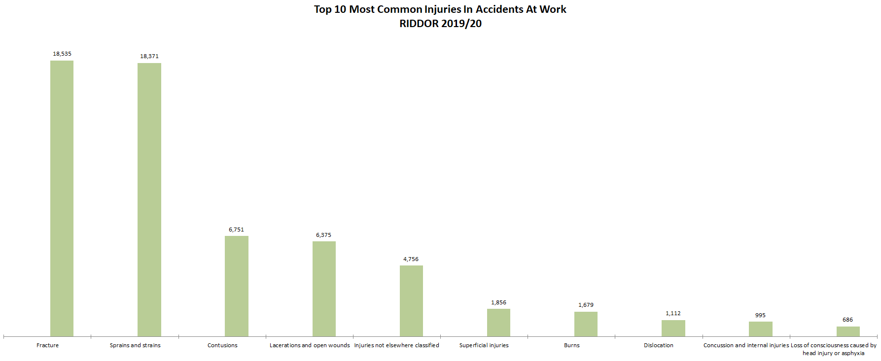 common injuries in accidents at work
