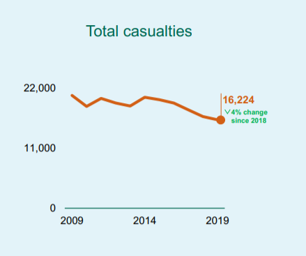 motorcycle accident claims statistics graph
