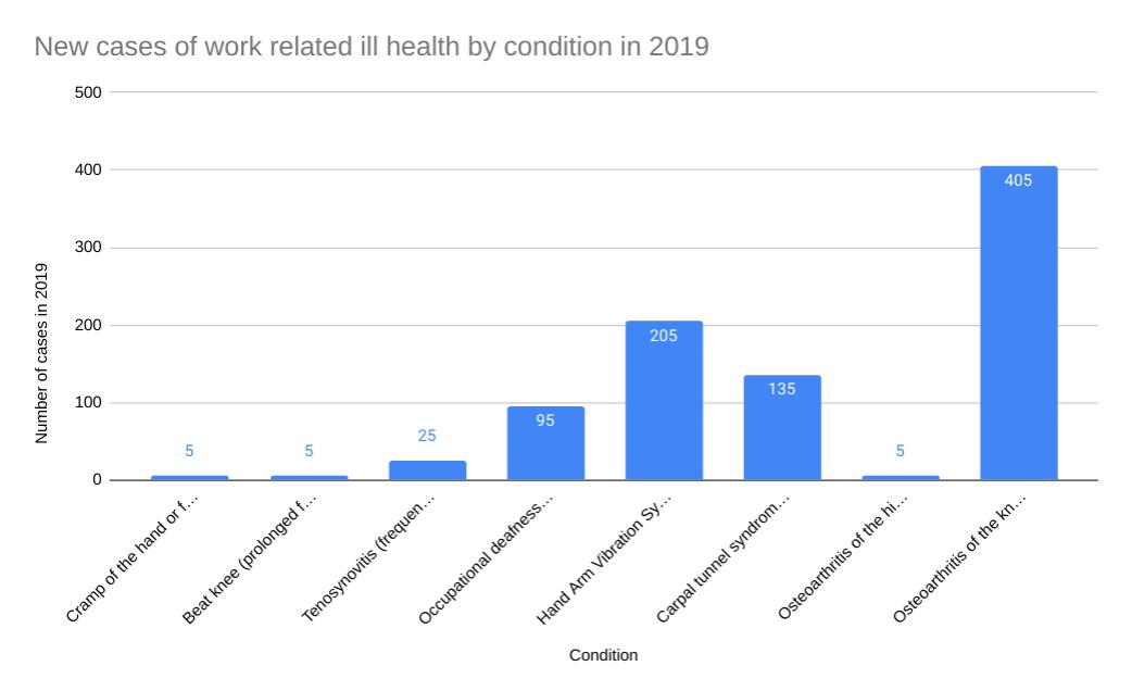 nerve damage compensation statistics graph