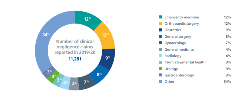 Permanent scar injury compensation statistics graph