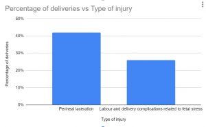 retained-placenta-medical-negligence-compensation-statistics-graph