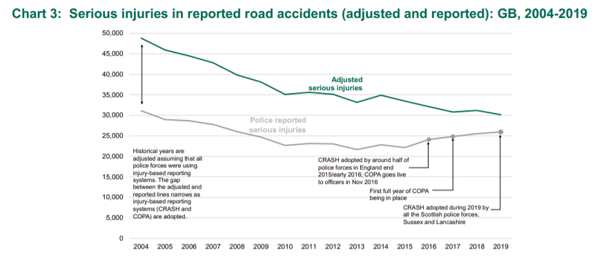 serious injury claims statistics graph