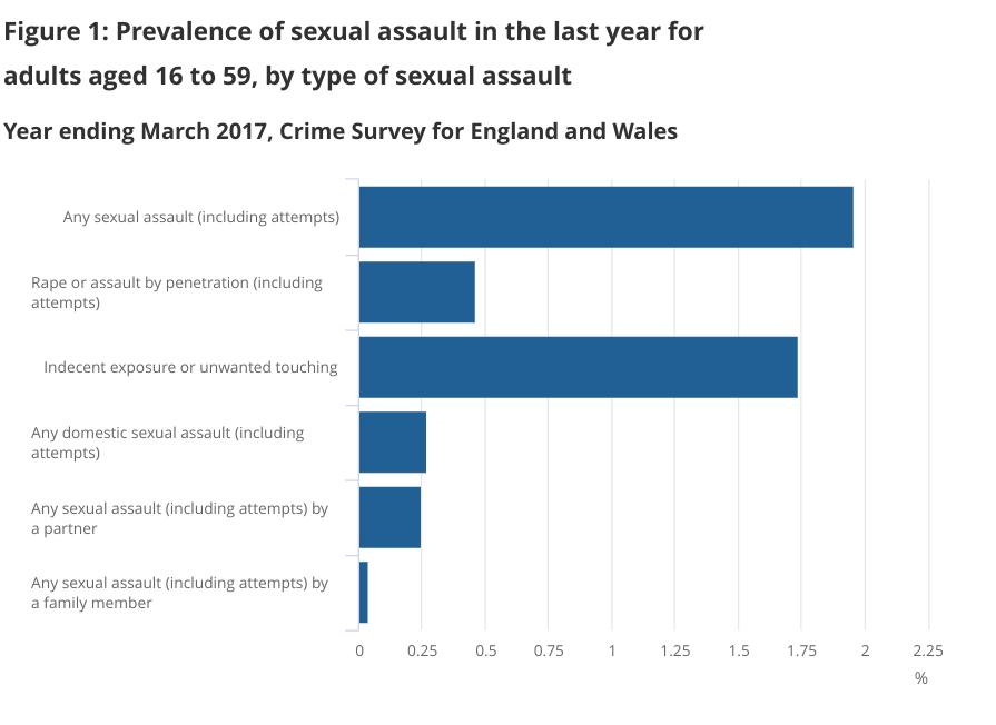 sexual abuse statistics graph