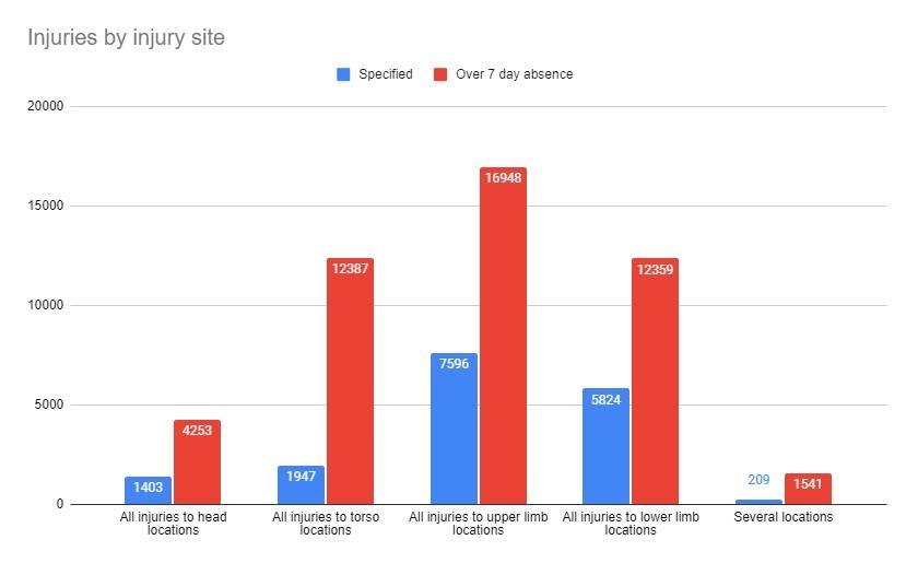 shoulder injury claims statistics graph