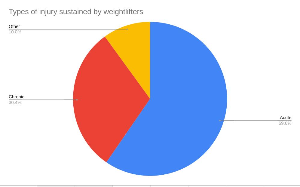 weightlifter injury statistics graph