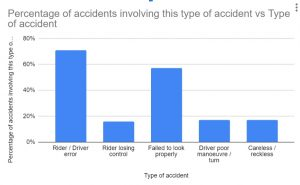 what to do if you have a cycle accident statistics graph
