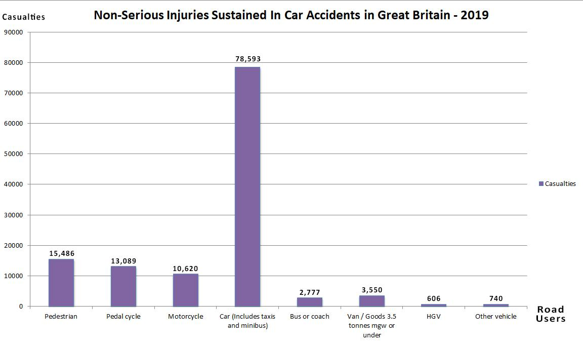 whiplash injury statistics graph