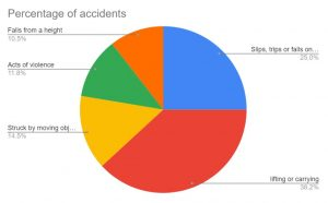 who pays your medical bills if injured in a work accident