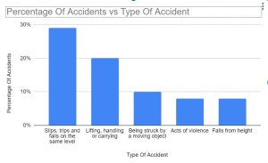 workplace accident statistics graph