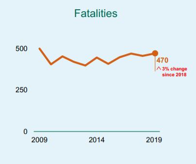 zebra crossing accident claims statistics graph
