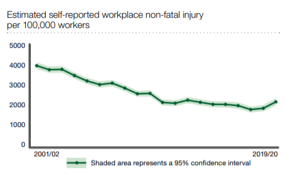 accident at work but did not report it statistics graph