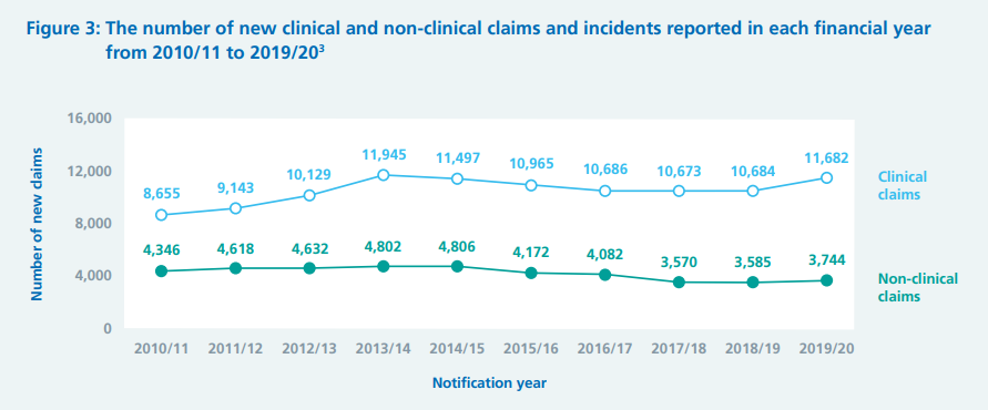 bed sore compensation claims and pressure sore claims statistics graph