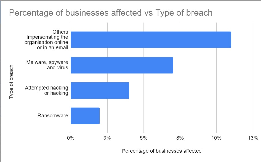 cyber-security-statistics-graph