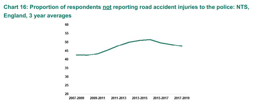 car accident claim time limit statistics graph