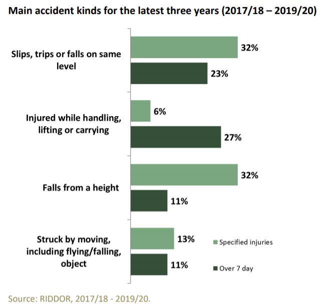 crane accident claims statistics graph