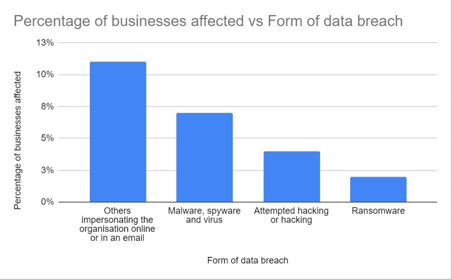 data-breach-statistics-graph