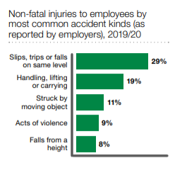 falling object injury claims statistics graph
